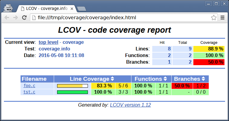 Top-level report in LCOV